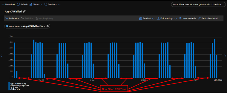 Azure SQL Serverless Auto-Pause Enabled